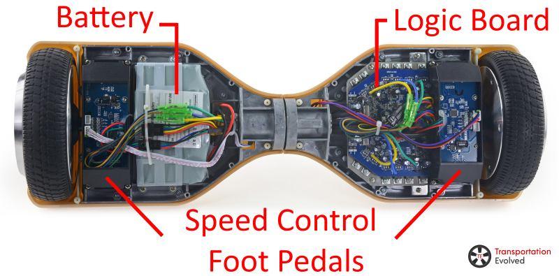 anatomia hoverboard